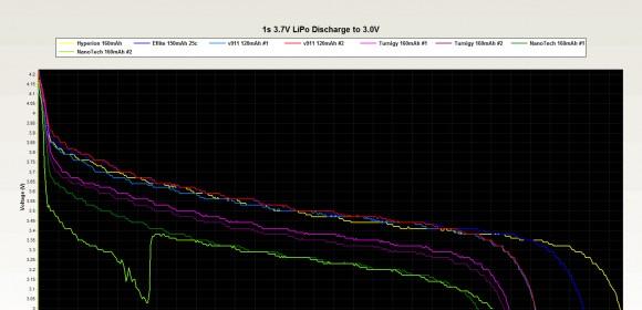 E-Flite 150mAh 25c 1s LiPo Test